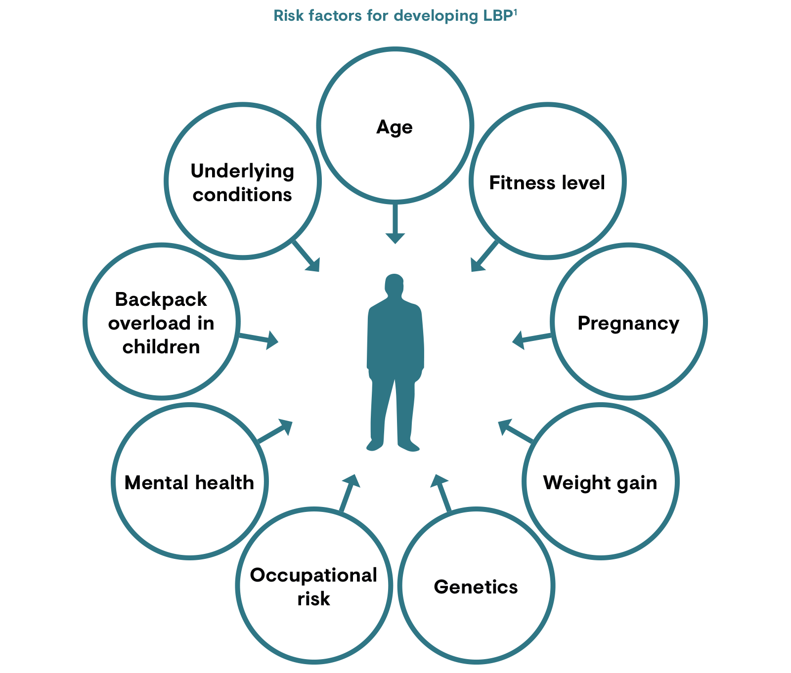 Risk factors for developing LBP