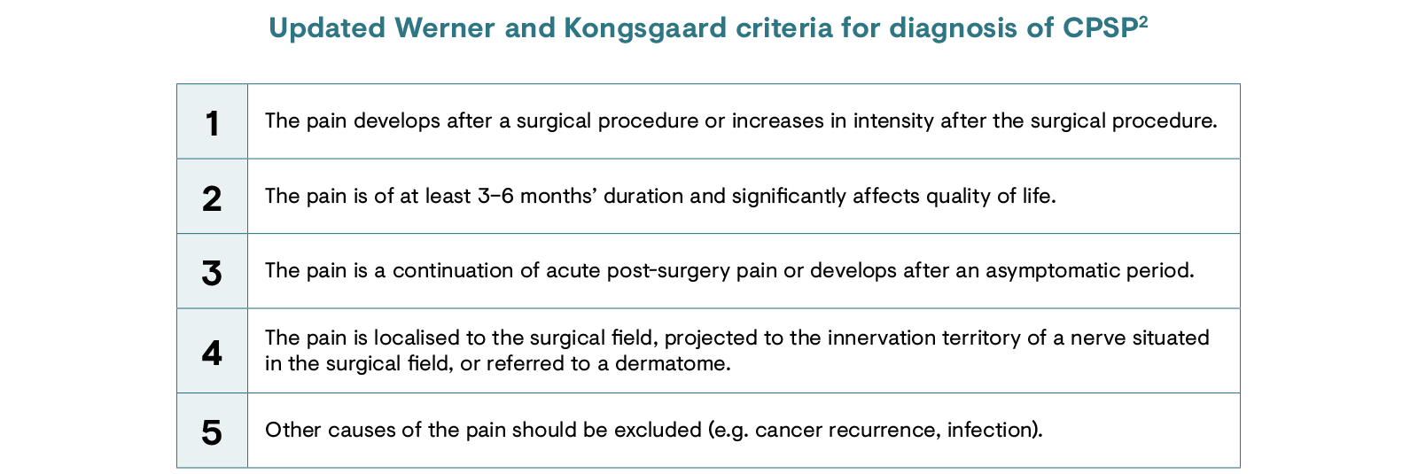 Updated Werner and Kongsgaard criteria for diagnosis of chronic post surgical pain