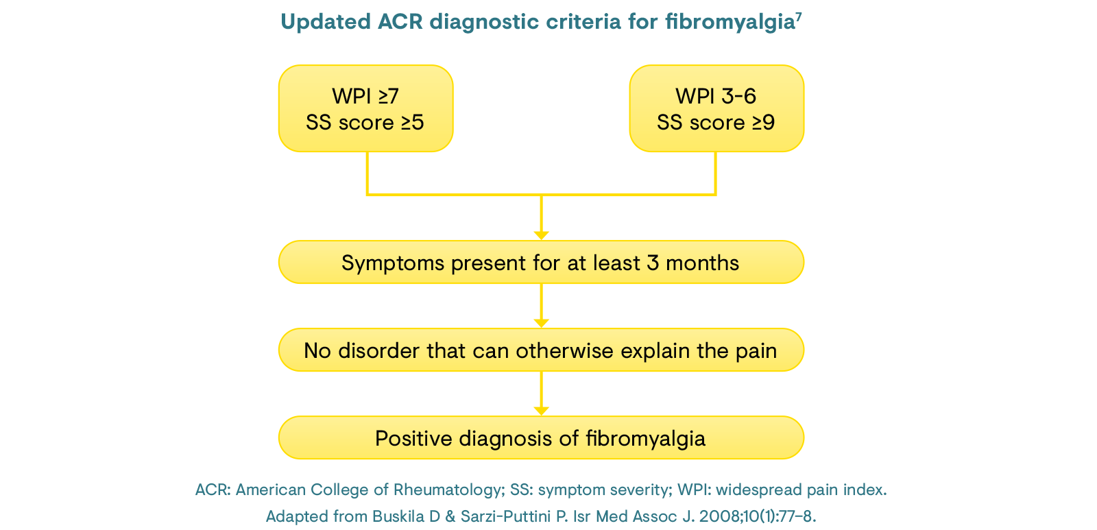 Updated ACR diagnostic criteria for fibromyalgia